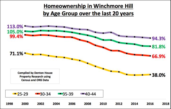 Home ownership graph N21